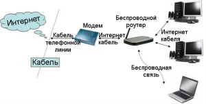 Схема работы и подключение маршрутизатора