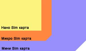 Форматы сим-карт
